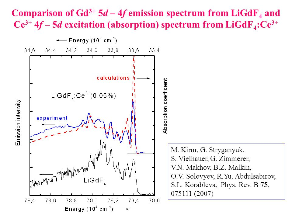 Comparison of Gd 3+ 5d – 4f emission spectrum from LiGdF 4 and Ce 3+ 4f – 5d excitation (absorption) spectrum from LiGdF 4 :Ce 3+ M.