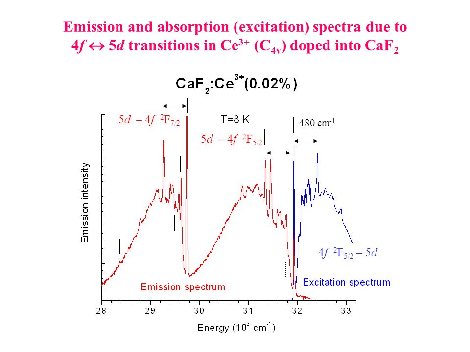 Emission and absorption (excitation) spectra due to 4f  5d transitions in Ce 3+ (C 4v ) doped into CaF 2 4f 2 F 5/2 – 5d 5d – 4f 2 F 5/2 5d – 4f 2 F 7/2 480 cm -1
