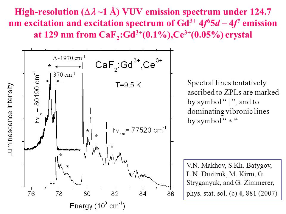 High-resolution (  ~1 Å) VUV emission spectrum under 124.7 nm excitation and excitation spectrum of Gd 3+ 4f 6 5d – 4f 7 emission at 129 nm from CaF 2 :Gd 3+ (0.1%),Ce 3+ (0.05%) crystal Spectral lines tentatively ascribed to ZPLs are marked by symbol  , and to dominating vibronic lines by symbol   ~1970 cm -1 V.N.