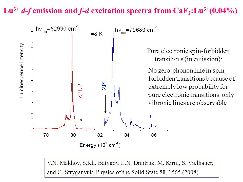 Lu 3+ d-f emission and f-d excitation spectra from CaF 2 :Lu 3+ (0.04%) Pure electronic spin-forbidden transitions (in emission): No zero-phonon line in spin- forbidden transitions because of extremely low probability for pure electronic transitions: only vibronic lines are observable ZPL .