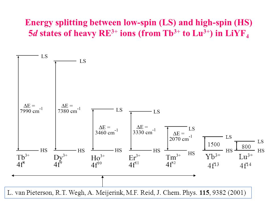 Energy splitting between low-spin (LS) and high-spin (HS) 5d states of heavy RE 3+ ions (from Tb 3+ to Lu 3+ ) in LiYF 4 Yb 3+ Lu 3+ 4f 13 4f 14 LS HS 1500 800 L.