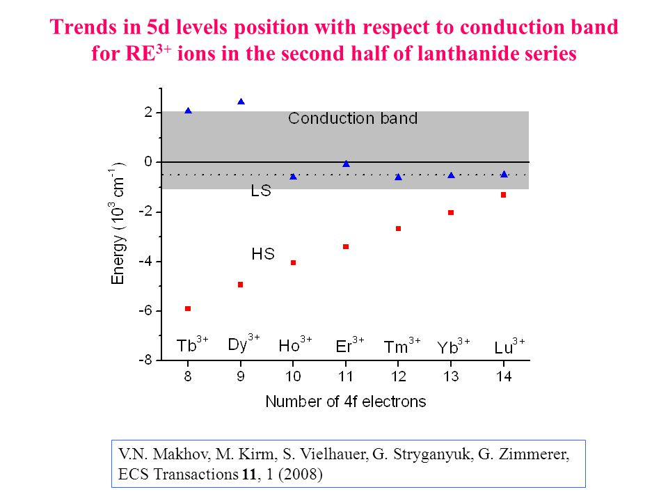 Trends in 5d levels position with respect to conduction band for RE 3+ ions in the second half of lanthanide series V.N.