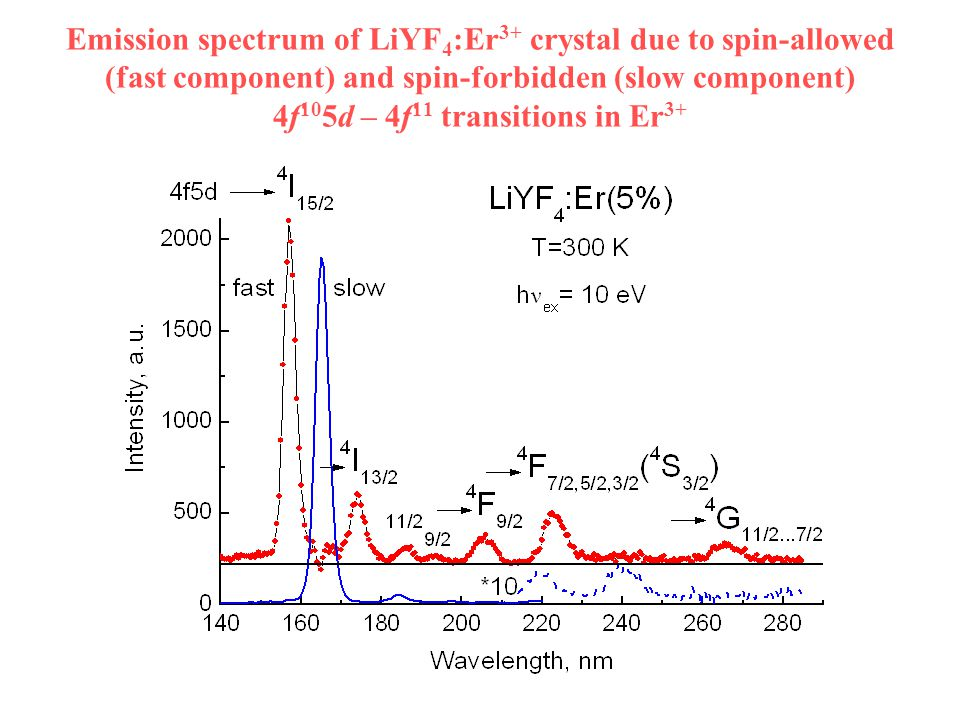 Emission spectrum of LiYF 4 :Er 3+ crystal due to spin-allowed (fast component) and spin-forbidden (slow component) 4f 10 5d – 4f 11 transitions in Er 3+