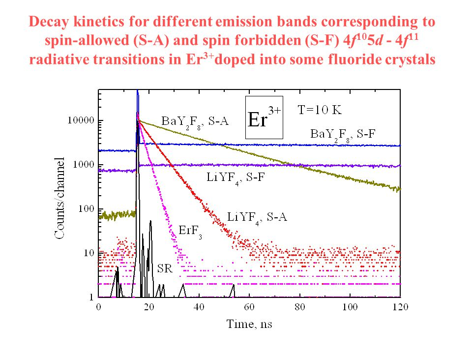 Decay kinetics for different emission bands corresponding to spin-allowed (S-A) and spin forbidden (S-F) 4f 10 5d - 4f 11 radiative transitions in Er 3+ doped into some fluoride crystals