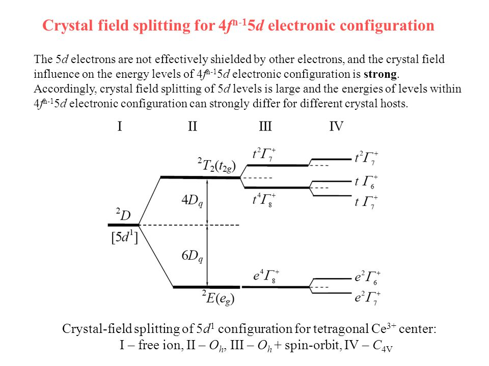 Crystal field splitting for 4f n-1 5d electronic configuration The 5d electrons are not effectively shielded by other electrons, and the crystal field influence on the energy levels of 4f n-1 5d electronic configuration is strong.