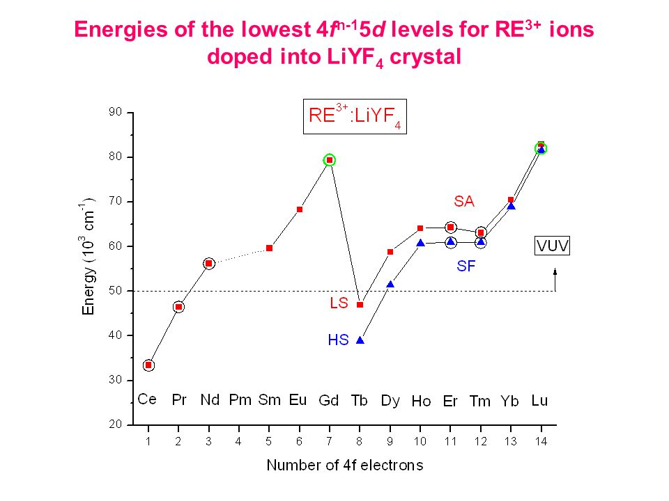 Energies of the lowest 4f n-1 5d levels for RE 3+ ions doped into LiYF 4 crystal