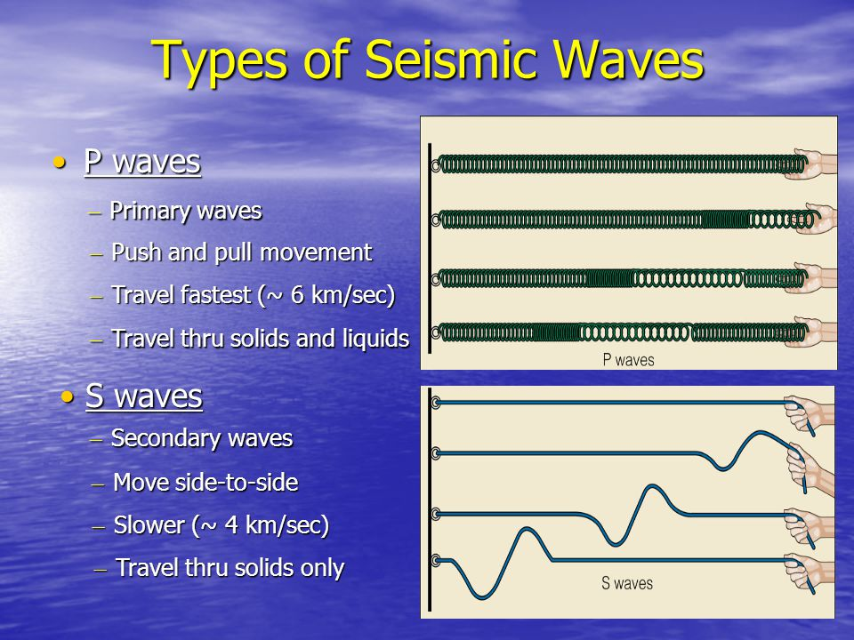 Types of Seismic Waves S waves S waves P waves P waves – Primary waves – Push and pull movement – Travel fastest (~ 6 km/sec) – Travel thru solids and