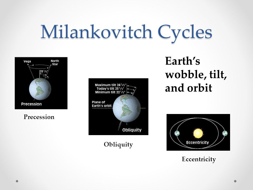 Milankovitch Cycles Precession Direction of the Earth's axis changes over time The Earth wobbles like a top on its axis 26,000 year cycle