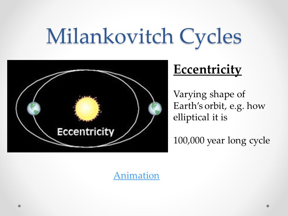 Milankovitch Cycles Eccentricity Varying shape of Earth's orbit, e.g. how elliptical it is 100,000 year long cycle Animation