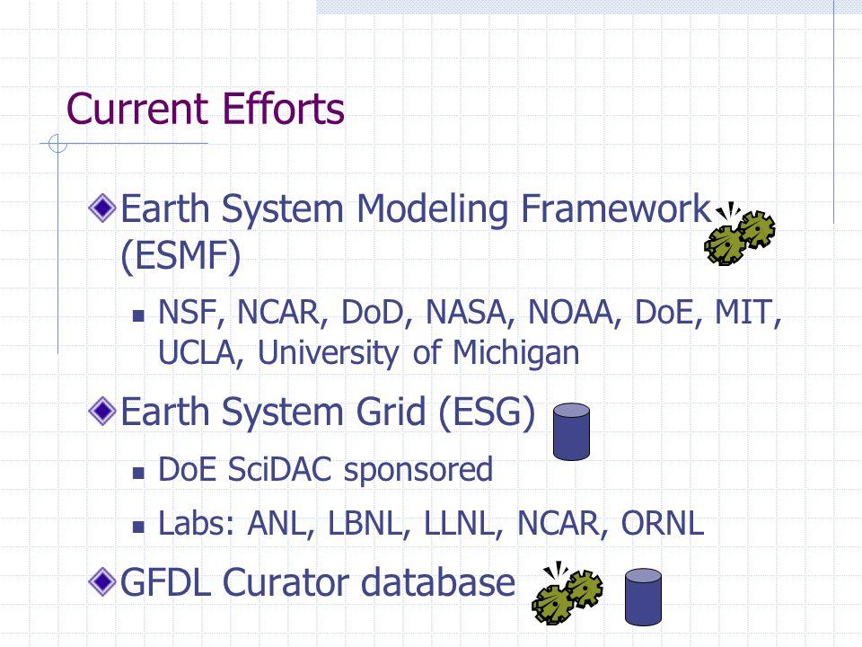 Current Efforts Earth System Modeling Framework (ESMF) NSF, NCAR, DoD, NASA, NOAA, DoE, MIT, UCLA, University of Michigan Earth System Grid (ESG) DoE SciDAC sponsored Labs: ANL, LBNL, LLNL, NCAR, ORNL GFDL Curator database