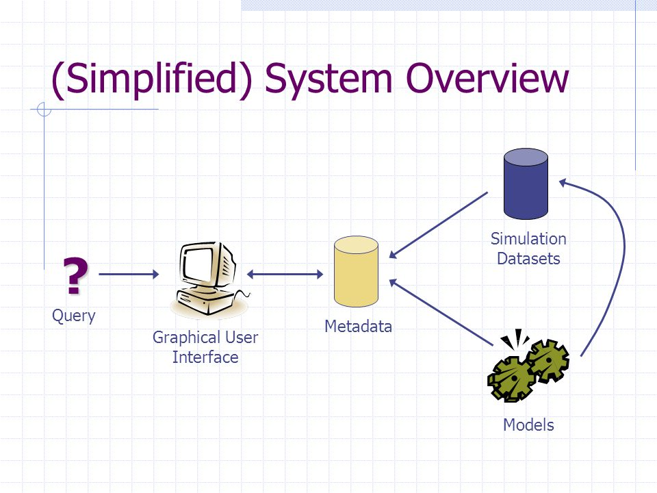 (Simplified) System Overview Graphical User Interface Metadata Simulation Datasets Models Query