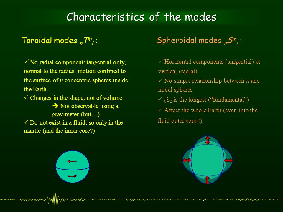 Characteristics of the modes  No radial component: tangential only, normal to the radius: motion confined to the surface of n concentric spheres inside the Earth.