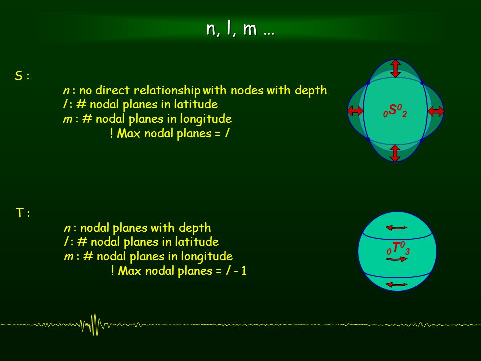 n, l, m … S : n : no direct relationship with nodes with depth l : # nodal planes in latitude m : # nodal planes in longitude .