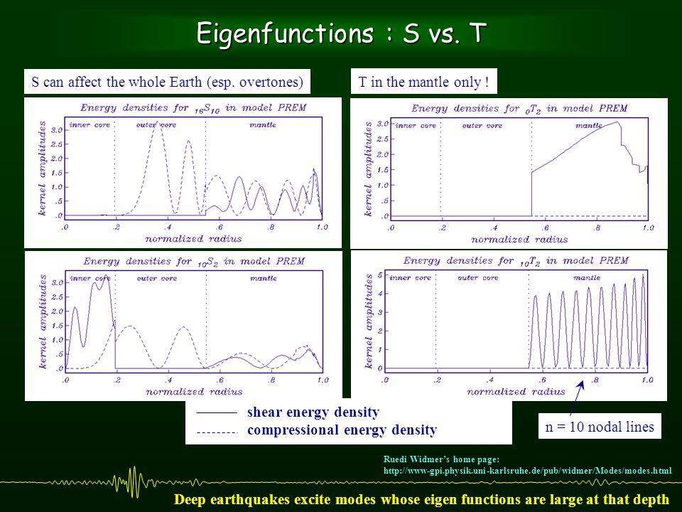 Eigenfunctions : S vs. T n = 10 nodal lines shear energy density compressional energy density T in the mantle only ! S can affect the whole Earth (esp