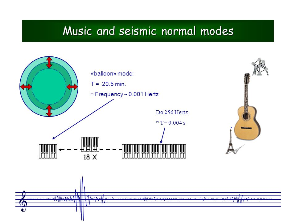 Music and seismic normal modes «balloon» mode: T = 20.5 min.