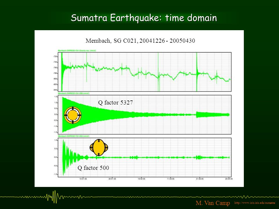Sumatra Earthquake: time domain Membach, SG C021, 20041226 - 20050430 Q factor 5327 Q factor 500 http://www.iris.iris.edu/sumatra/ M.