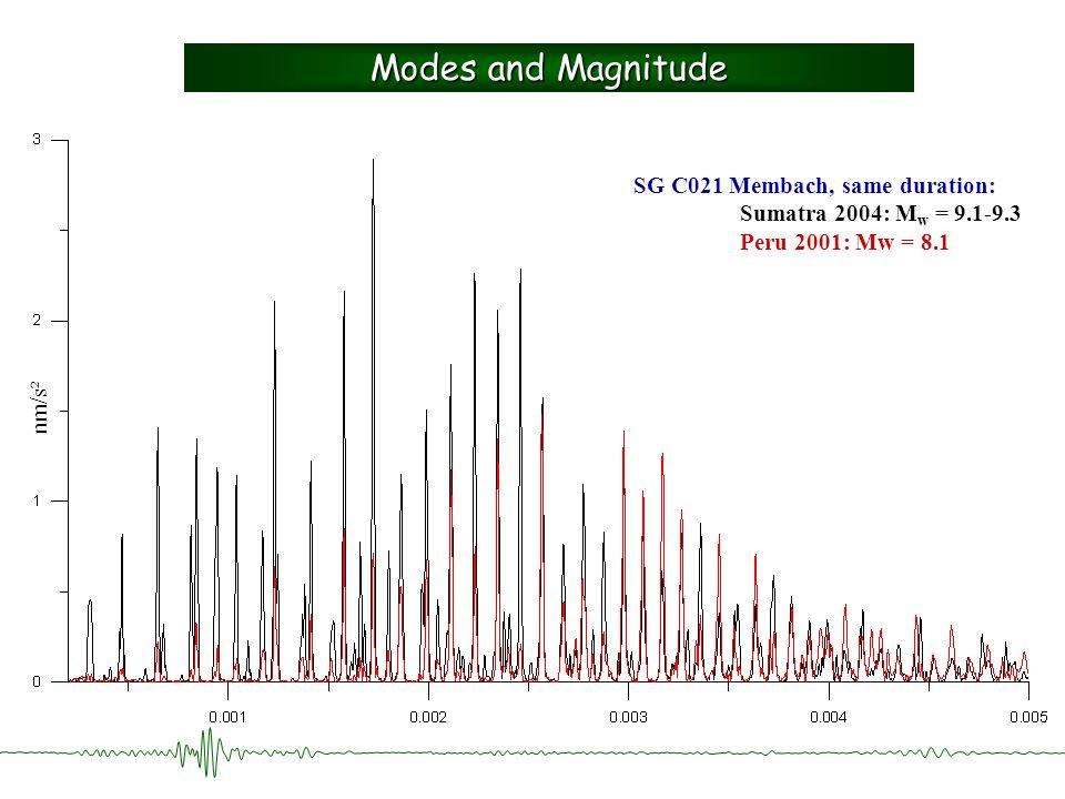 nm/s² Modes and Magnitude SG C021 Membach, same duration: Sumatra 2004: M w = 9.1-9.3 Peru 2001: Mw = 8.1