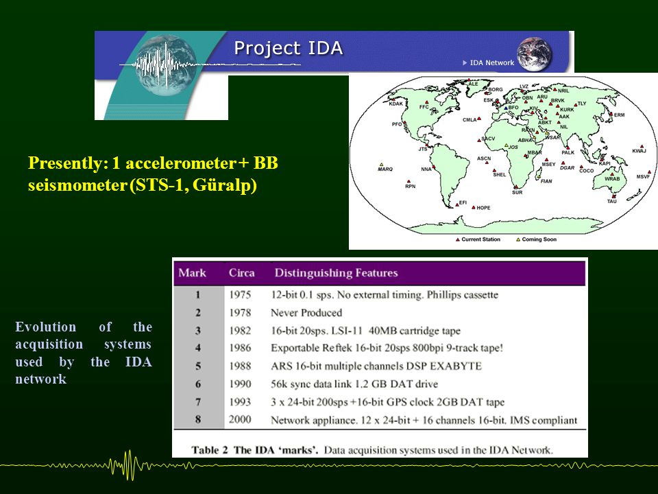 Evolution of the acquisition systems used by the IDA network Presently: 1 accelerometer + BB seismometer (STS-1, Güralp)