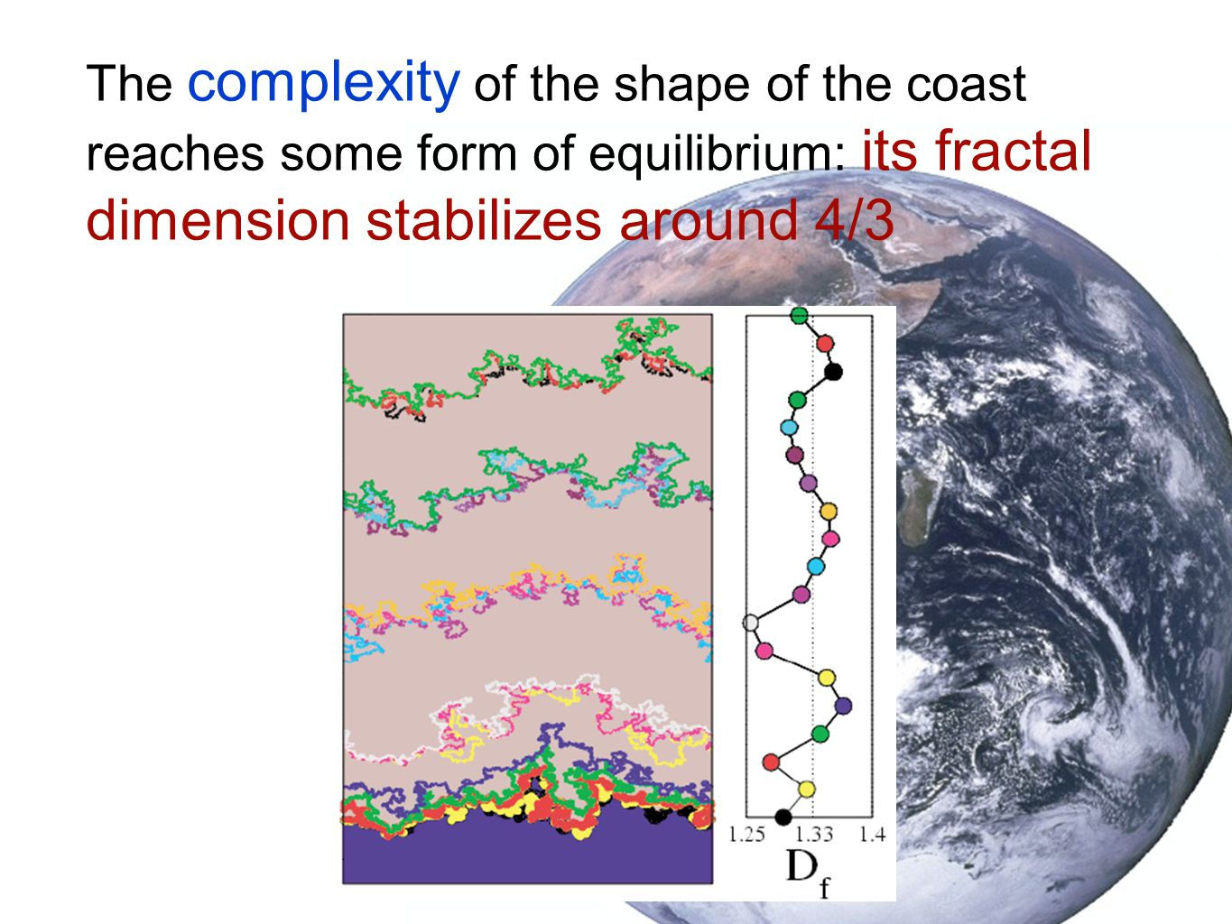 The complexity of the shape of the coast reaches some form of equilibrium: its fractal dimension stabilizes around 4/3