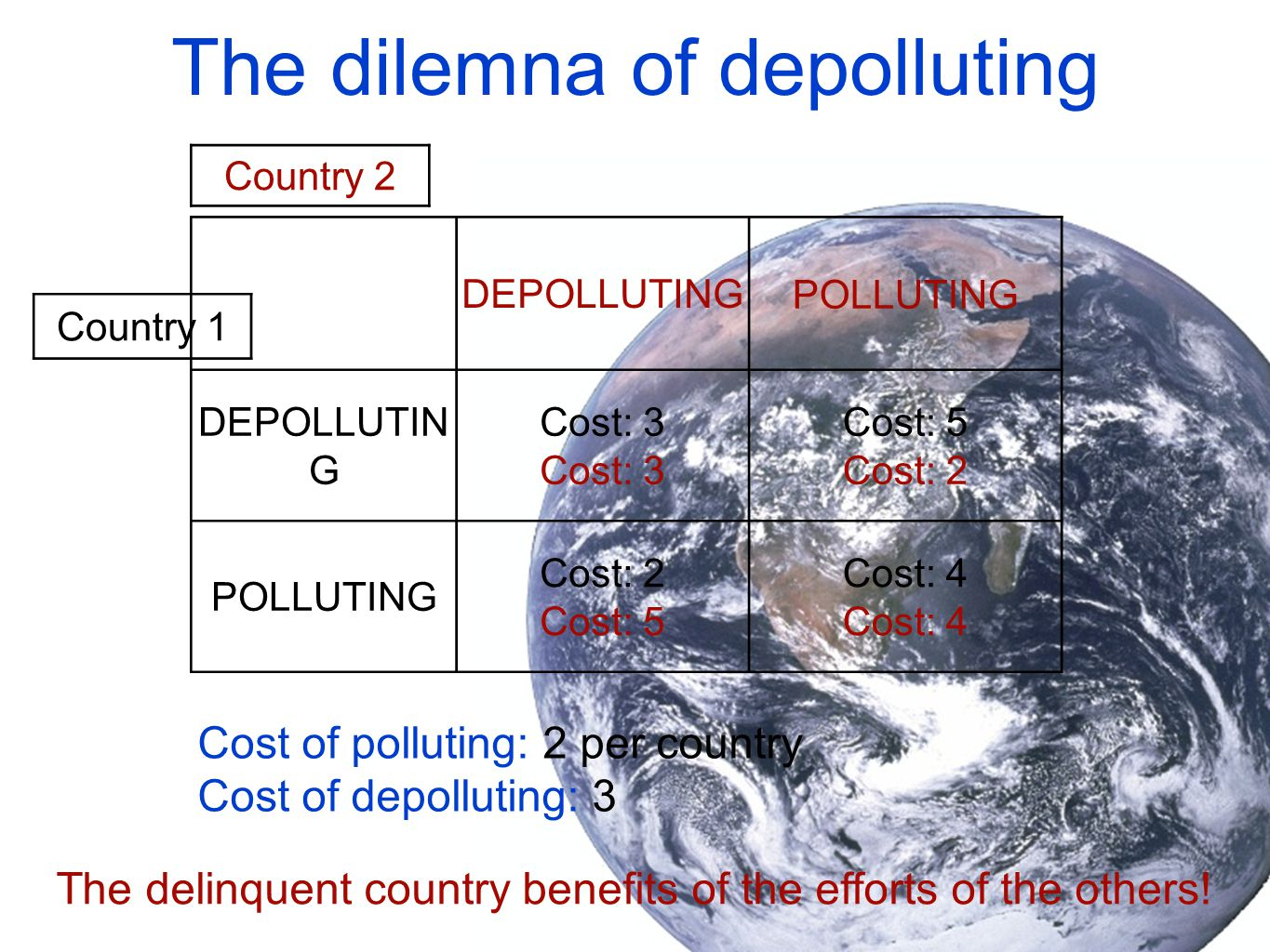 The dilemna of depolluting DEPOLLUTINGPOLLUTING DEPOLLUTIN G Cost: 3 Cost: 5 Cost: 2 POLLUTING Cost: 2 Cost: 5 Cost: 4 Country 2 Country 1 The delinquent country benefits of the efforts of the others.