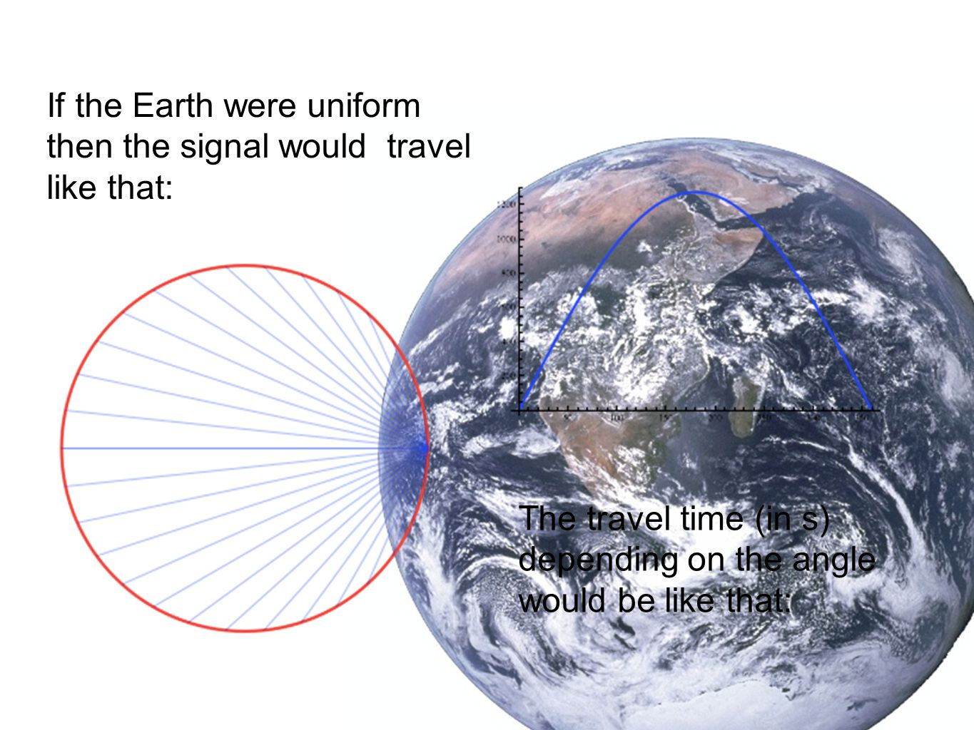 If the Earth were uniform then the signal would travel like that: The travel time (in s) depending on the angle would be like that: