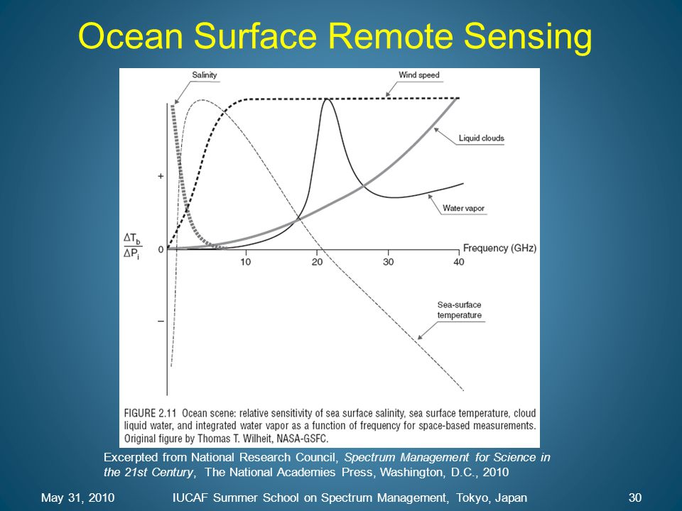 Ocean Surface Remote Sensing May 31, 201030IUCAF Summer School on Spectrum Management, Tokyo, Japan Excerpted from National Research Council, Spectrum