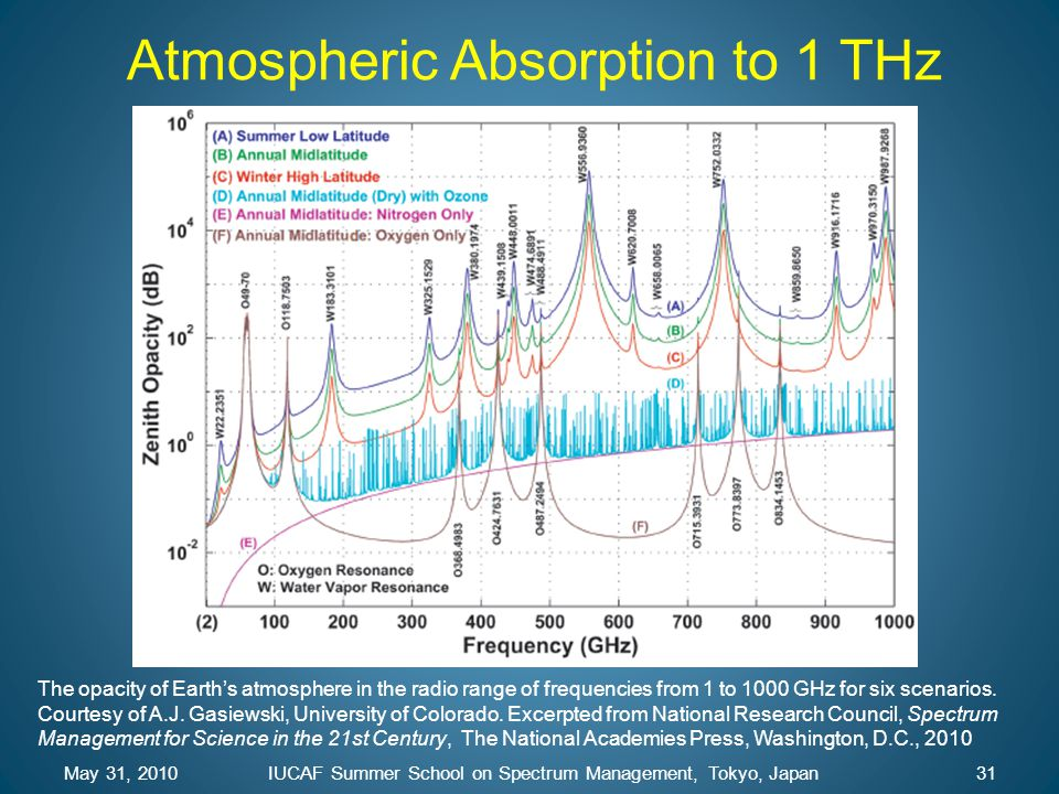 Atmospheric Absorption to 1 THz May 31, 201031IUCAF Summer School on Spectrum Management, Tokyo, Japan The opacity of Earth's atmosphere in the radio