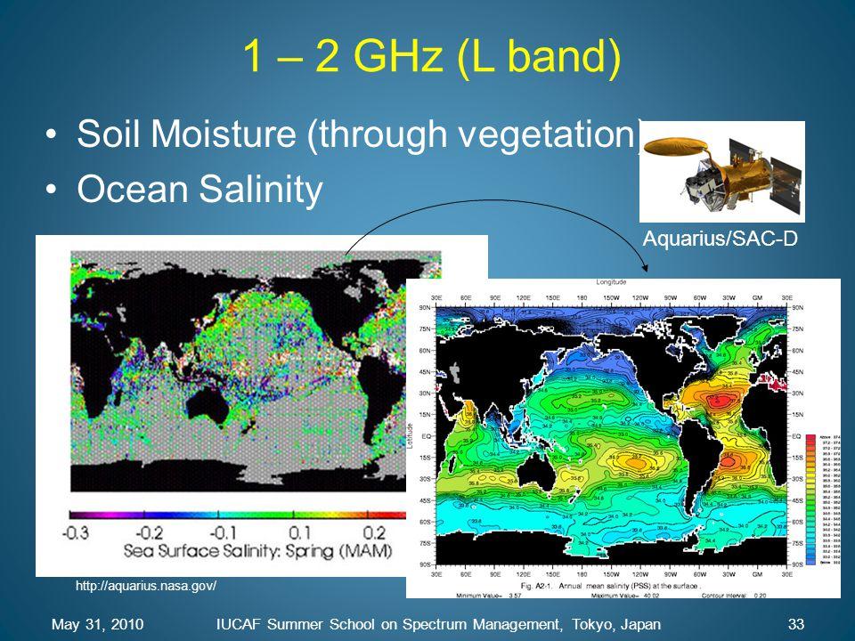 1 – 2 GHz (L band) Soil Moisture (through vegetation) Ocean Salinity Aquarius/SAC-D http://aquarius.nasa.gov/ May 31, 201033IUCAF Summer School on Spe