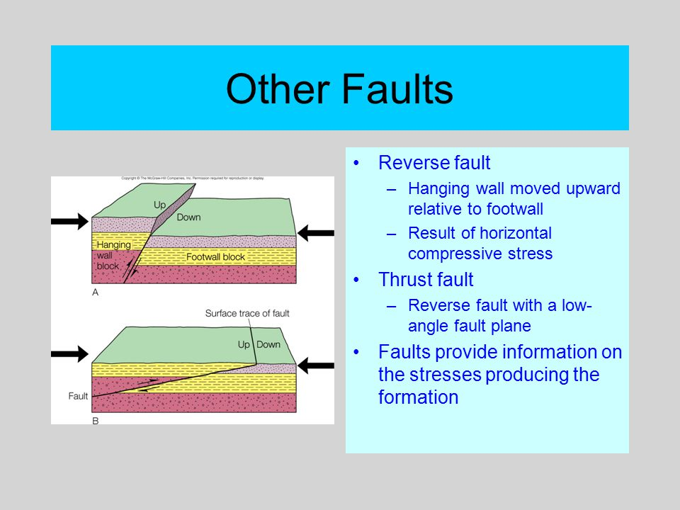 Other Faults Reverse fault –Hanging wall moved upward relative to footwall –Result of horizontal compressive stress Thrust fault –Reverse fault with a