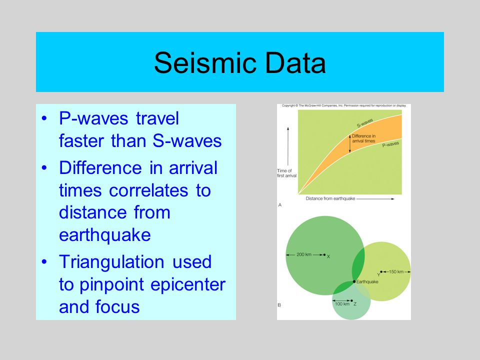 Seismic Data P-waves travel faster than S-waves Difference in arrival times correlates to distance from earthquake Triangulation used to pinpoint epic
