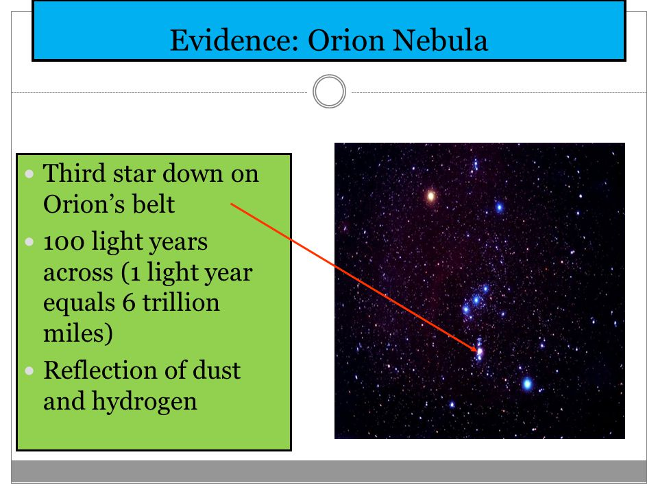 Evidence: Orion Nebula Third star down on Orion's belt 100 light years across (1 light year equals 6 trillion miles) Reflection of dust and hydrogen