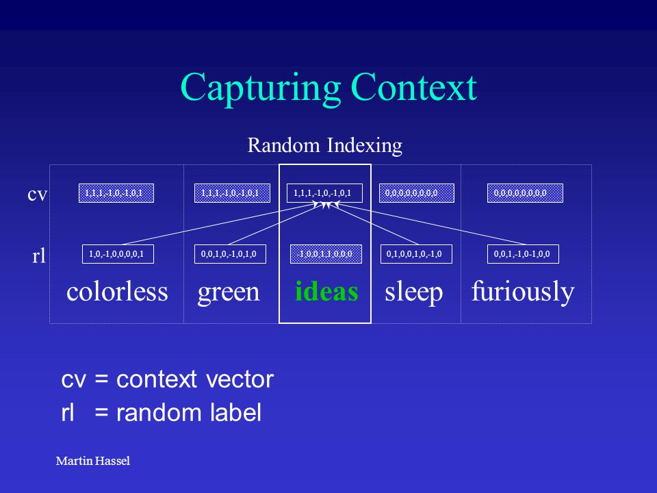 Martin Hassel Capturing Context colorless green ideas sleep furiously 1,0,-1,0,0,0,0,10,0,1,0,-1,0,1,0-1,0,0,1,1,0,0,00,1,0,0,1,0,-1,00,0,1,-1,0-1,0,0