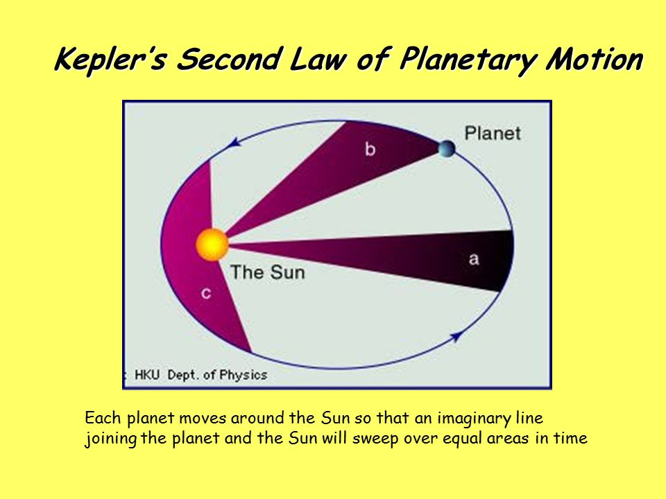 Kepler's Second Law of Planetary Motion Kepler's Second Law of Planetary Motion Each planet moves around the Sun so that an imaginary line joining the