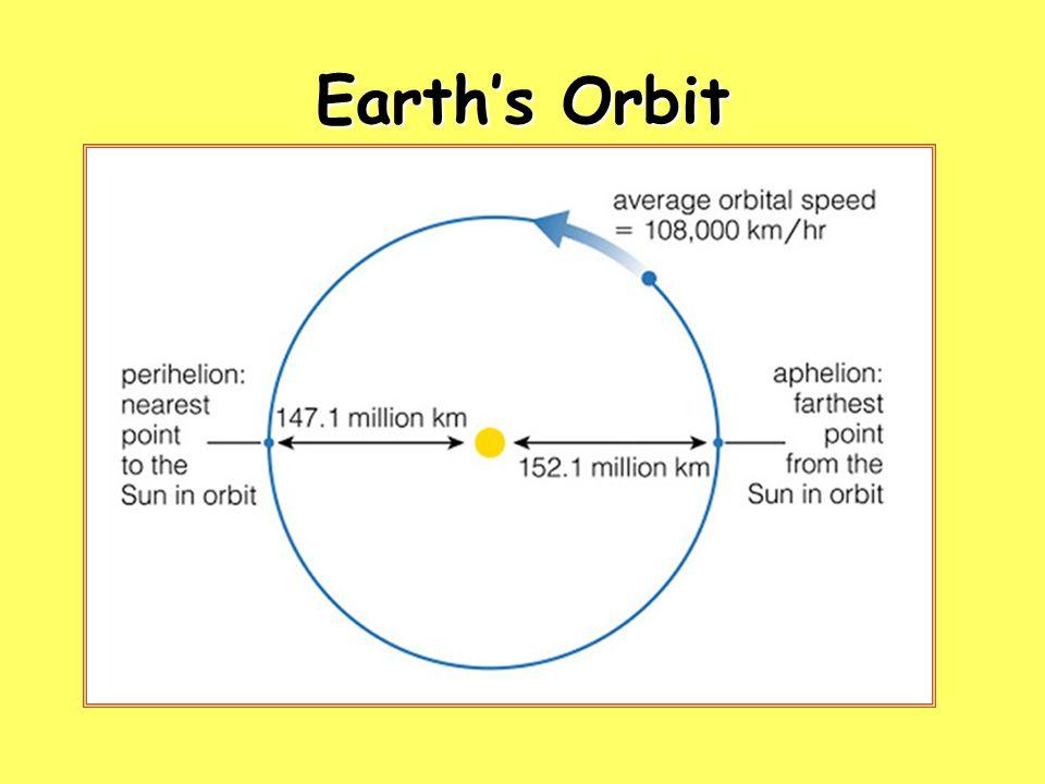 Earth's Orbit