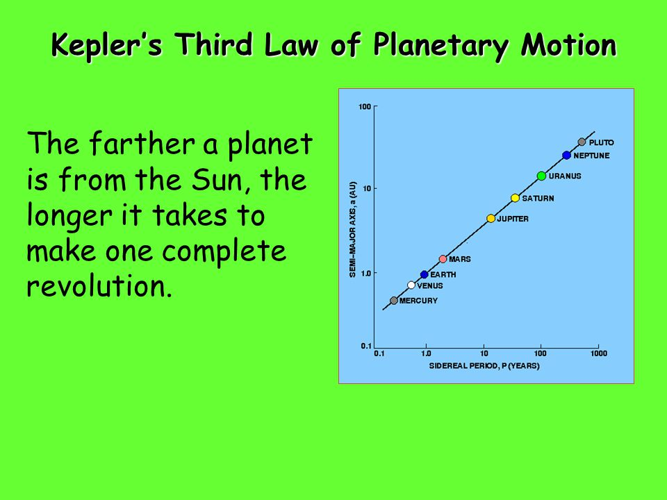 Kepler's Third Law of Planetary Motion The farther a planet is from the Sun, the longer it takes to make one complete revolution.