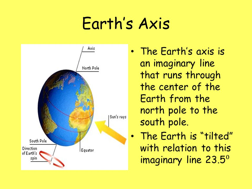 Earth's Axis The Earth's axis is an imaginary line that runs through the center of the Earth from the north pole to the south pole.