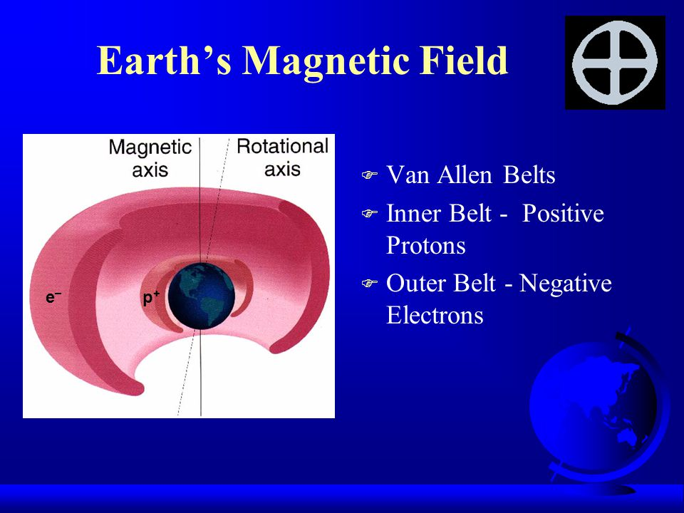 Earth's Magnetic Field F Van Allen Belts F Inner Belt - Positive Protons F Outer Belt - Negative Electrons e_e_ p+p+