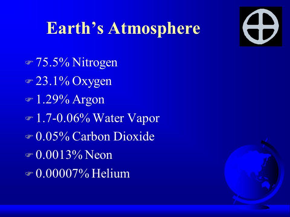 Earth's Atmosphere F 75.5% Nitrogen F 23.1% Oxygen F 1.29% Argon F 1.7-0.06% Water Vapor F 0.05% Carbon Dioxide F 0.0013% Neon F 0.00007% Helium
