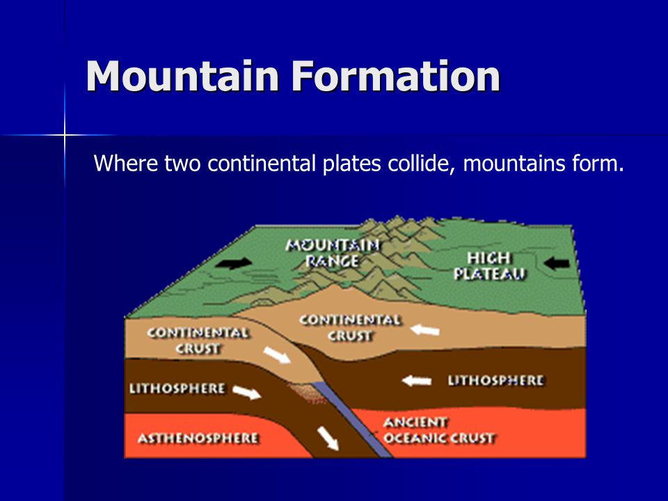 Mountain Formation Where two continental plates collide, mountains form.