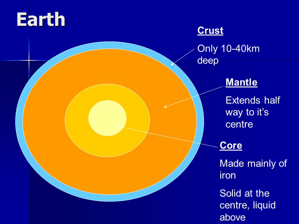 Earth Crust Only 10-40km deep Mantle Extends half way to it's centre Core Made mainly of iron Solid at the centre, liquid above