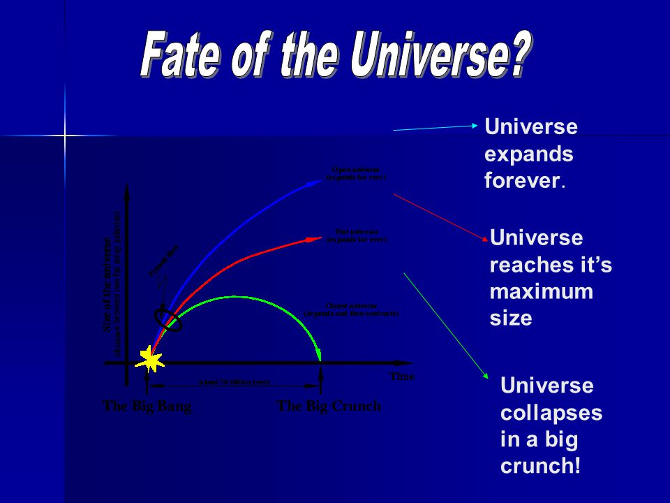 Universe expands forever. Universe collapses in a big crunch! Universe reaches it's maximum size