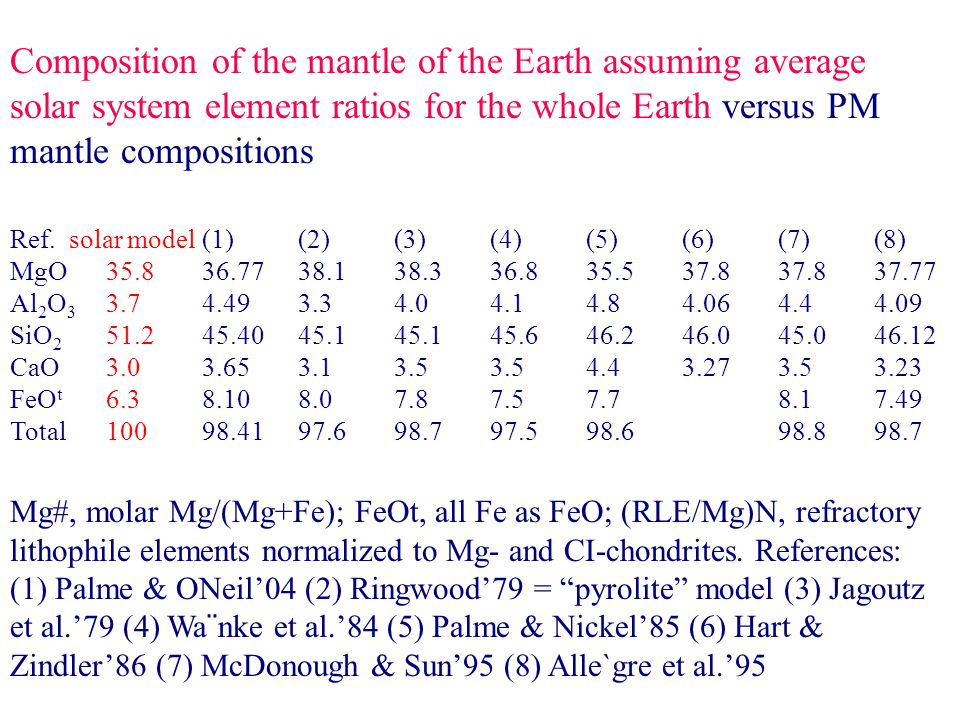 Composition of the mantle of the Earth assuming average solar system element ratios for the whole Earth versus PM mantle compositions Ref.