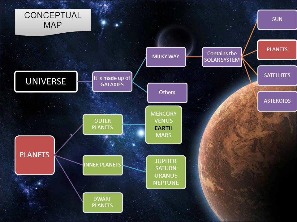 UNIVERSE It is made up of GALAXIES MILKY WAY Contains the SOLAR SYSTEM SUNPLANETSSATELLITESASTEROIDSOthers PLANETS OUTER PLANETS MERCURY VENUS EARTH MARS INNER PLANETS JUPITER SATURN URANUS NEPTUNE DWARF PLANETS CONCEPTUAL MAP