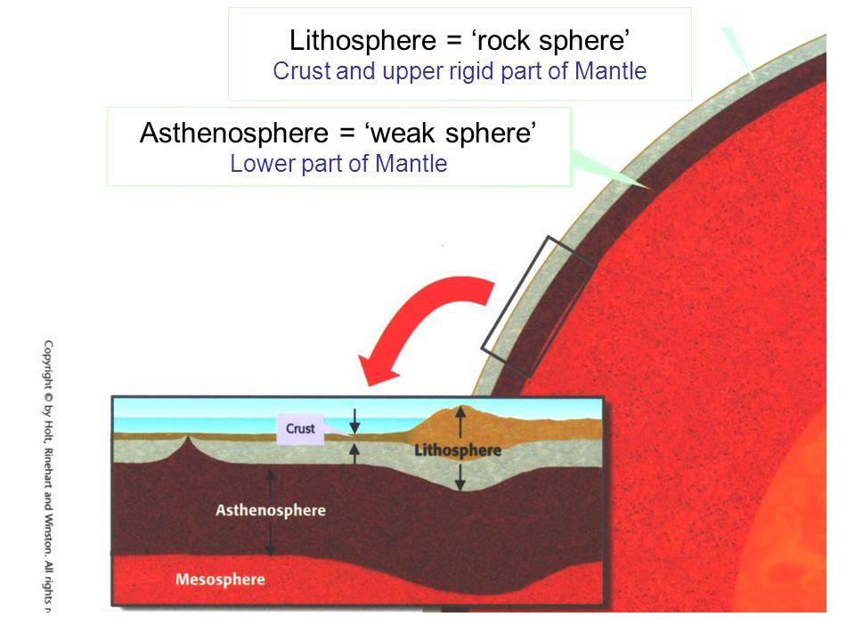 Asthenosphere = 'weak sphere' Lower part of Mantle Lithosphere = 'rock sphere' Crust and upper rigid part of Mantle