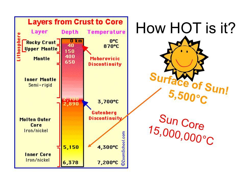 How HOT is it? Surface of Sun! 5,500°C Sun Core 15,000,000°C