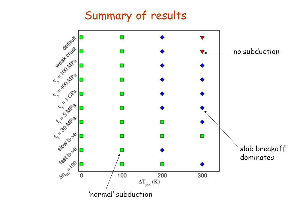 'normal' subduction slab breakoff dominates no subduction