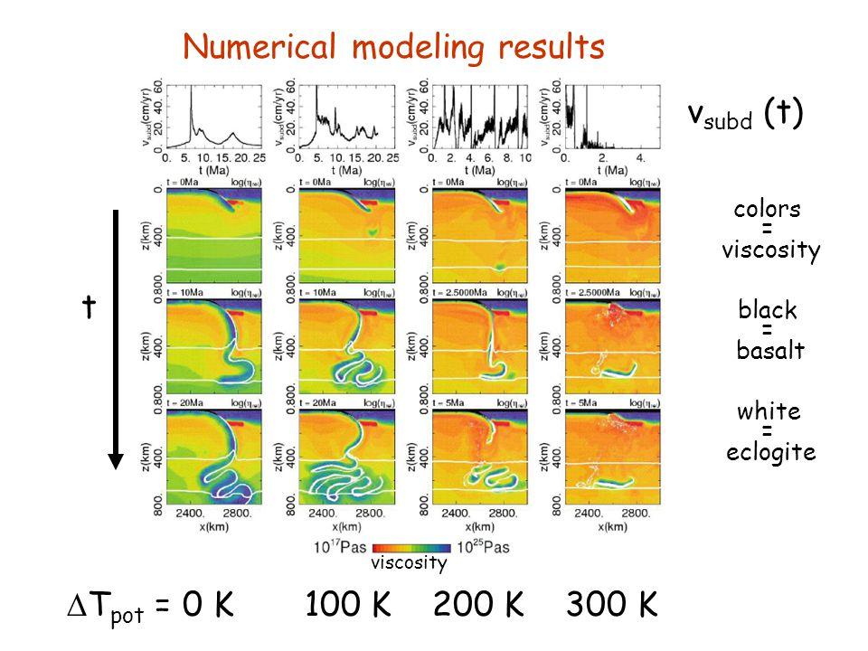 Numerical modeling results viscosity  T pot = 0 K 100 K 200 K 300 K v subd (t) t colors = viscosity black = basalt white = eclogite