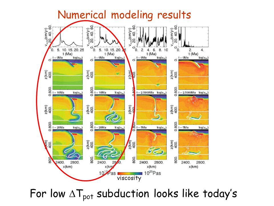 Numerical modeling results viscosity For higher T pot more frequent slab breakoff occurs,
