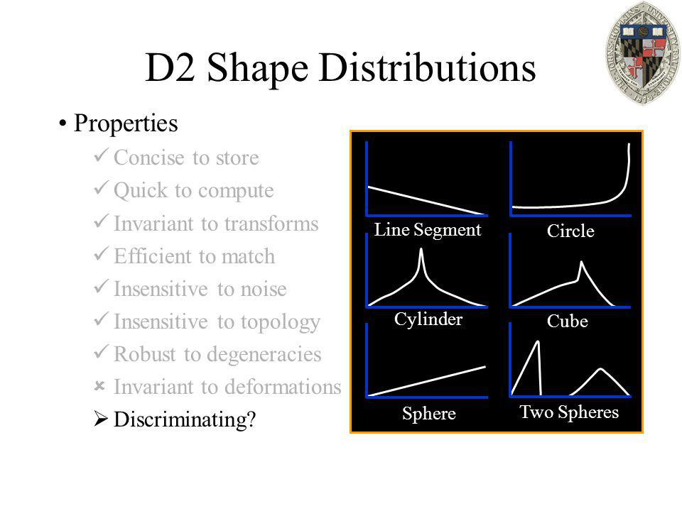 D2 Shape Distributions Properties Concise to store Quick to compute Invariant to transforms Efficient to match Insensitive to noise Insensitive to top