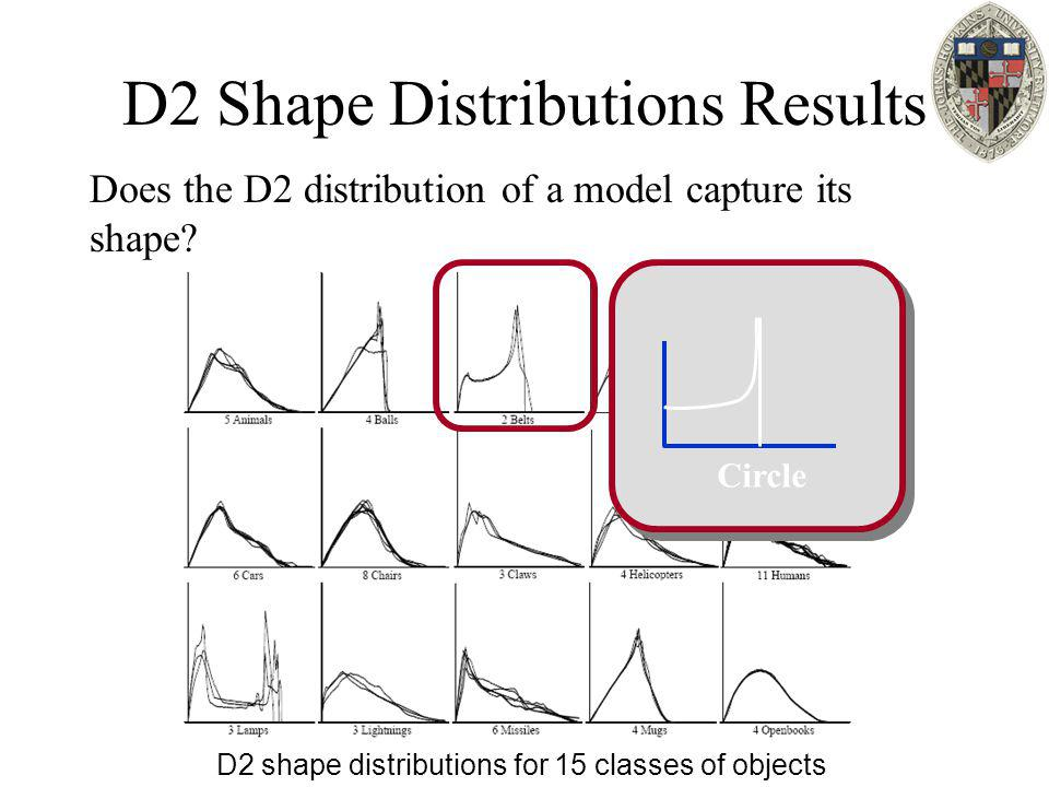 D2 Shape Distributions Results Does the D2 distribution of a model capture its shape? D2 shape distributions for 15 classes of objects Circle